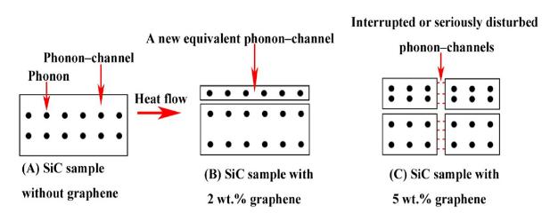 تاثیر گرافن بر هدایت حرارتی SiC